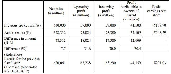 Bandai Namco afirma tener buenos resultados financieros gracias a las ventas de juegos en occidente